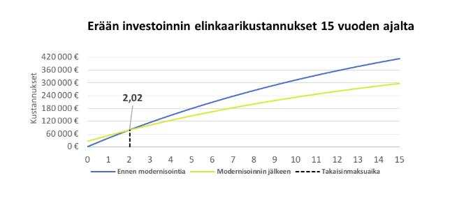 Investoinnin elinkaarikustannukset