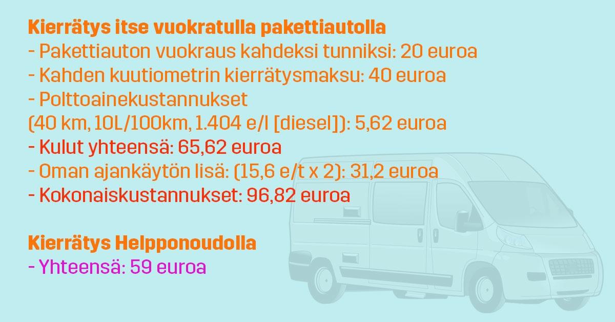 Kierrätyskustannukset_Helpponouto